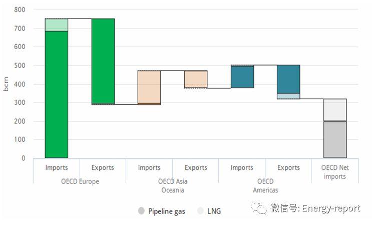 解读:关键天然气趋势2018
