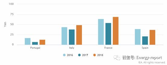 解读电力关键发展趋势2018