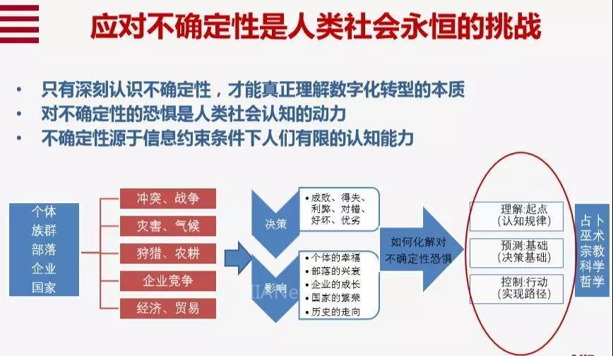 安筱鹏:数字化转型的十个关键词