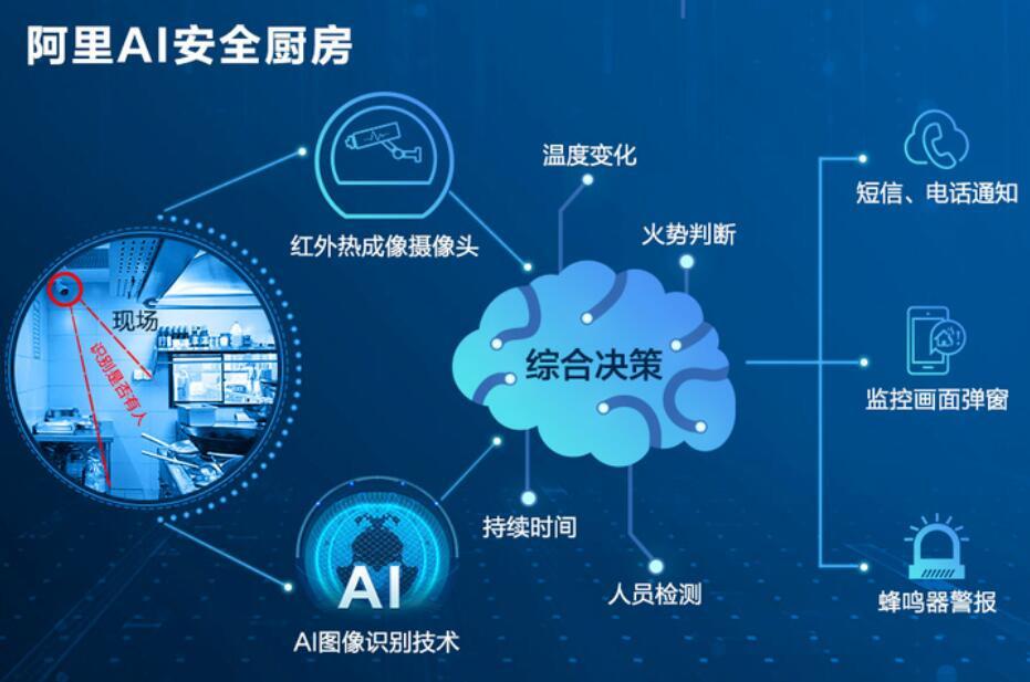 阿里推出AI安全厨房:利用红外热成像技术监测燃点