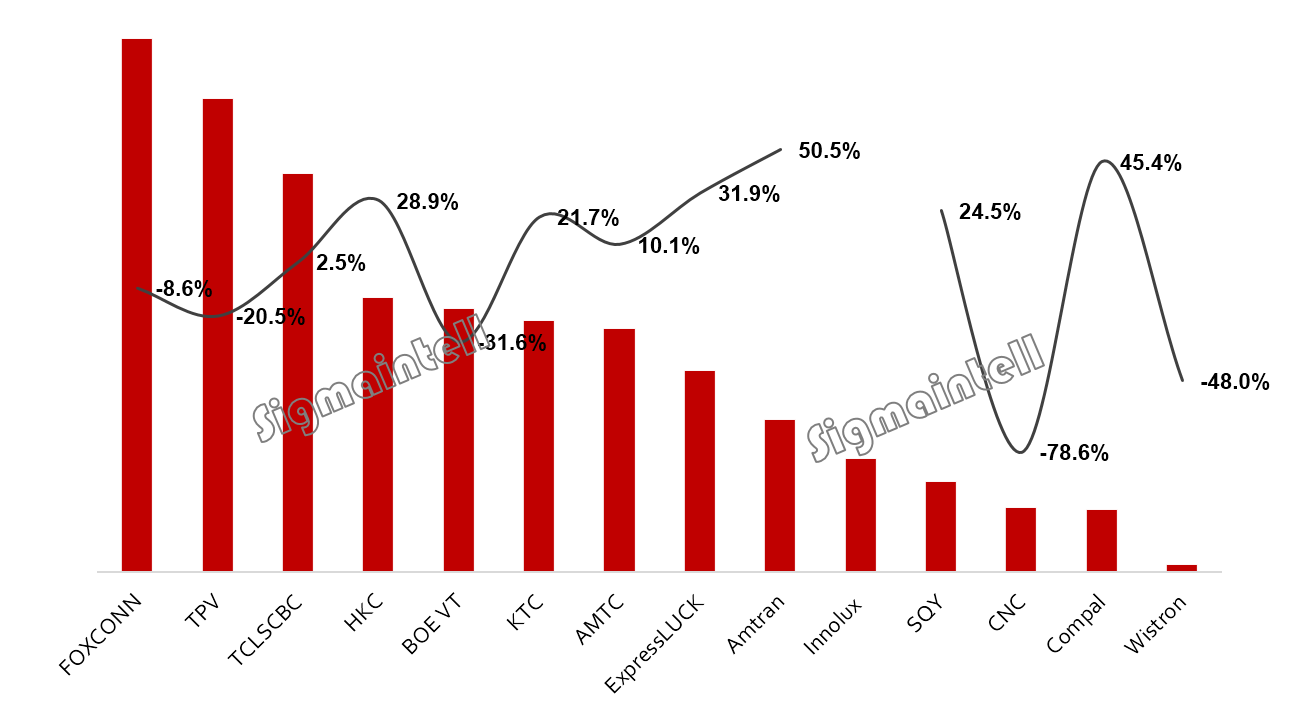 电视代工市场2019年一季度总结:内销疲软,格局震荡