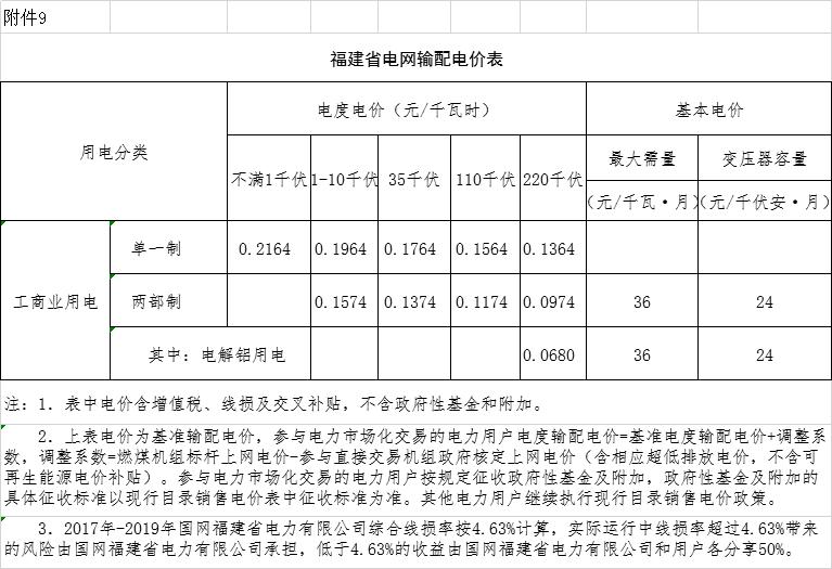 福建:一般工商业电价降2.14分钱