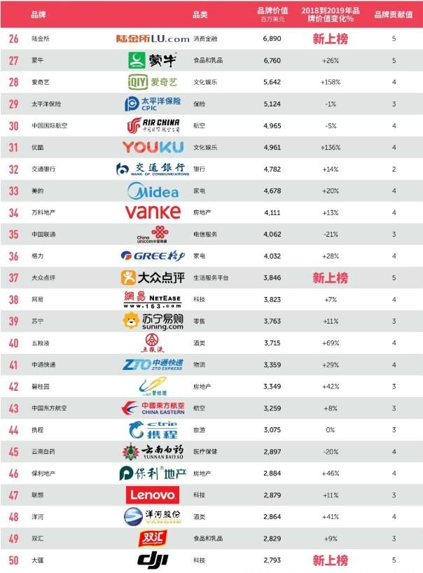 2019最具价值中国品牌100强出炉,大疆、优必选、科沃斯上榜