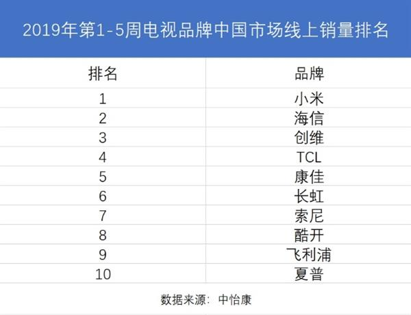 小米成中国最大电视品牌 台媒:友商都想复制小米经验