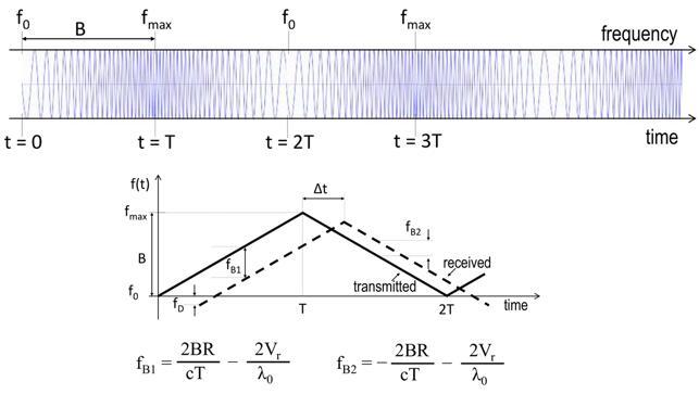 从四个维度深度剖析激光雷达核心技术
