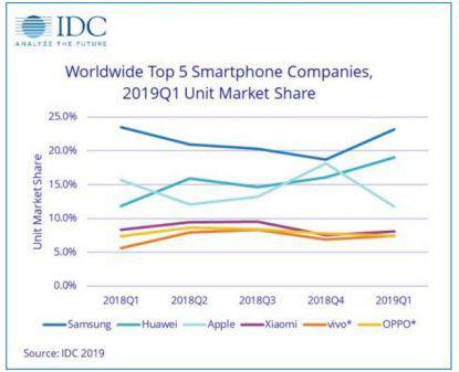 IDC:2019Q1手机市场缩水6.6% 华为vivo逆袭