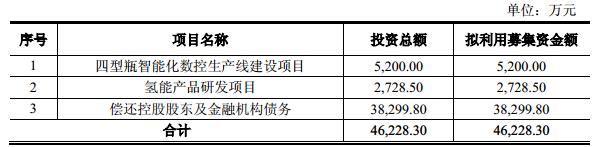 京城股份拟向控股股东定增募资4.62亿元 开拓氢能市场
