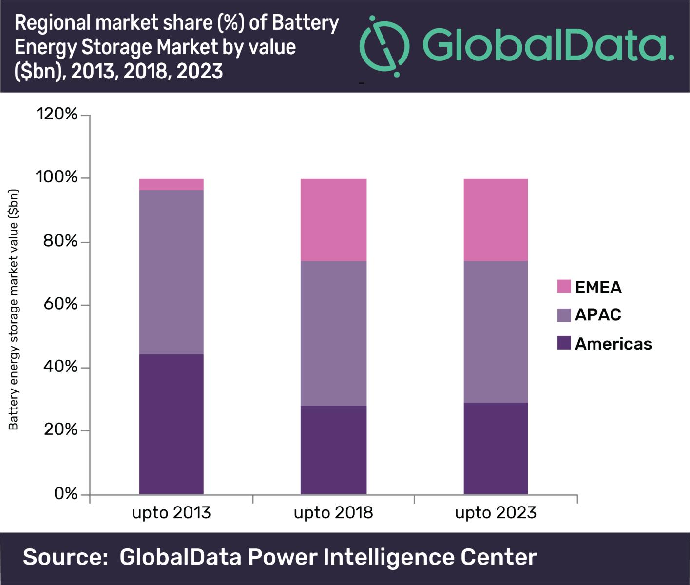2023年全球电池储能市场将增至131亿美元