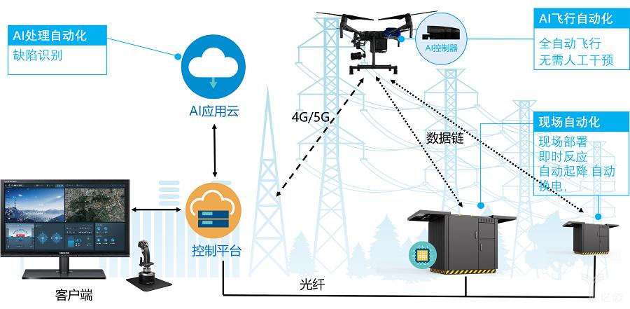 首创巡检无人机端云互动自动飞行算法 复亚智能获电力金巡奖