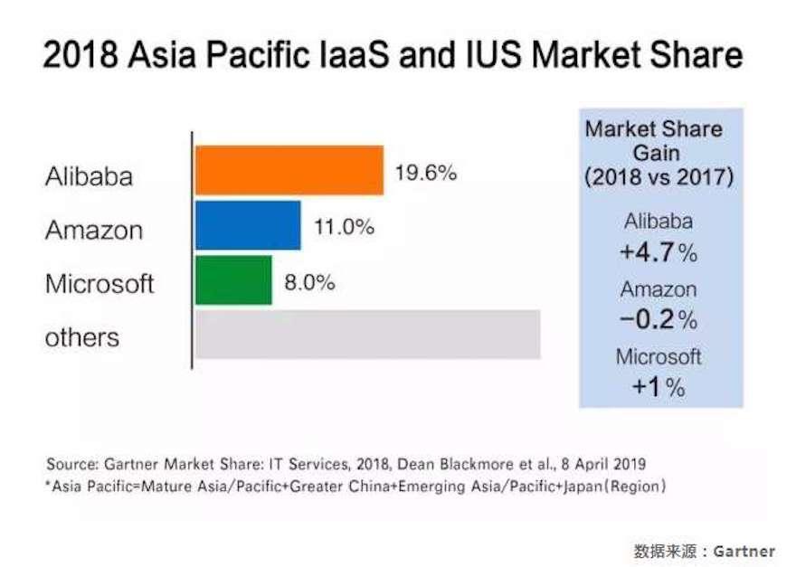 阿里云冲出亚马逊:亚太市场份额排名第一