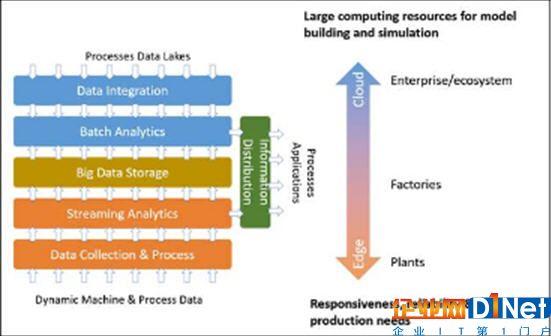 工业4.0的大数据挑战