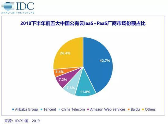 IDC:2018年下半年国内公有云市场超40亿美元,阿里云第一