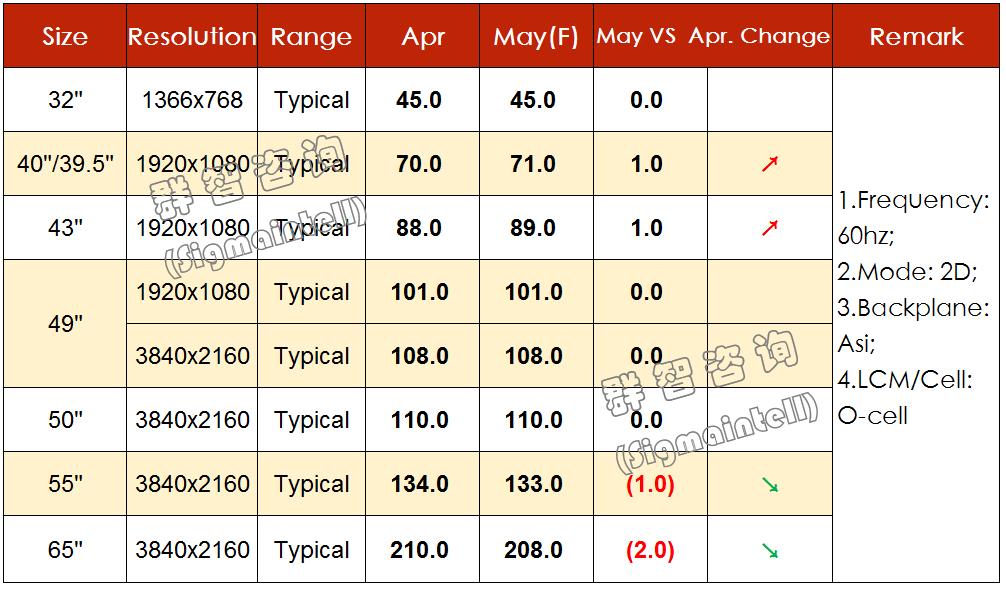 2019年5月TV面板价格风向标(上旬版)