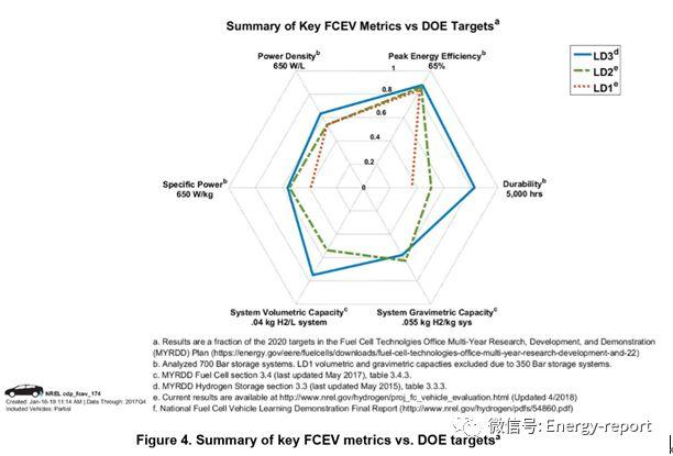 已运行燃料电池电动车评估:概览