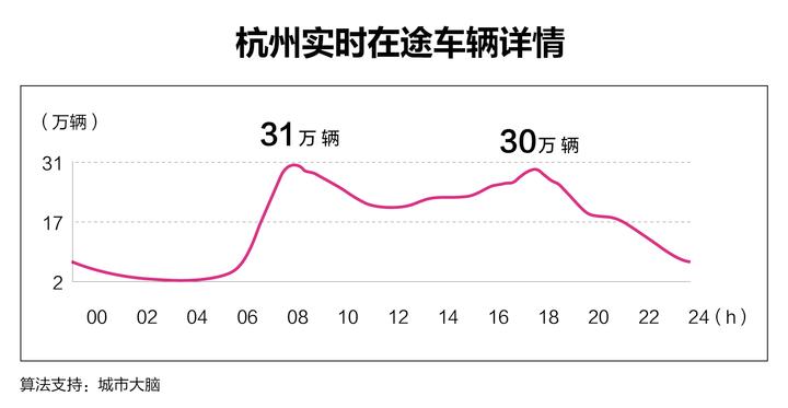 杭州成为全球首个数清道路实时汽车的城市
