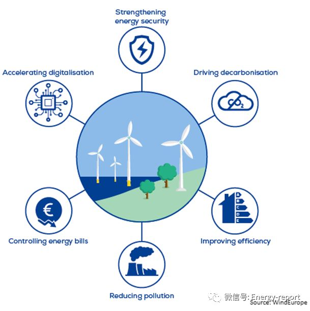 开辟新领域—欧洲能源系统的风能和电气化