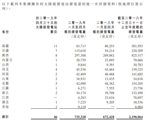 江山控股前4月太阳能发电同比升9.4%