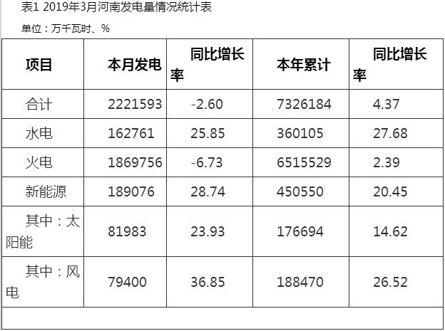 河南3月太阳能发电81983万千瓦时,同比增长23.93%