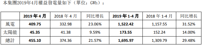 协合新能源:4月太阳能发电45.35GWh,同比增长9.59%