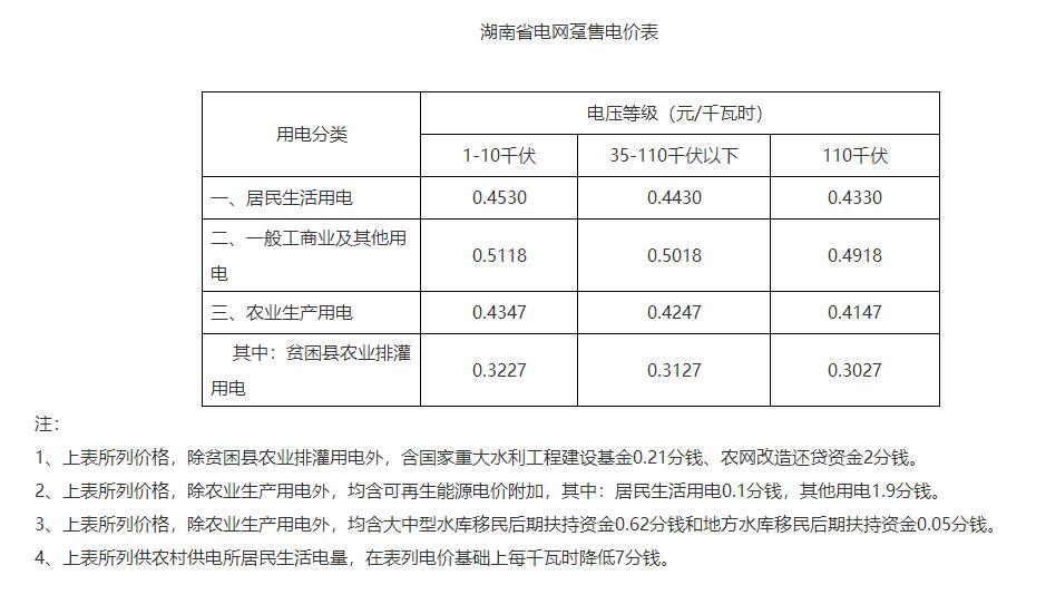 湖南:一般工商业电价下调1.79分/度