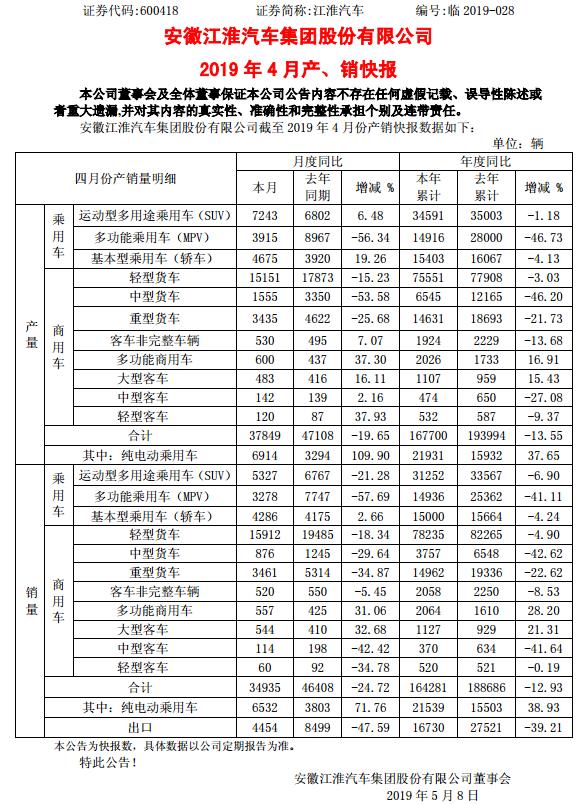 北汽新能源/江淮/吉利发布4月产销量数据