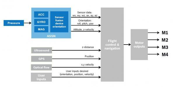 MEMS传感器:无人机的核心