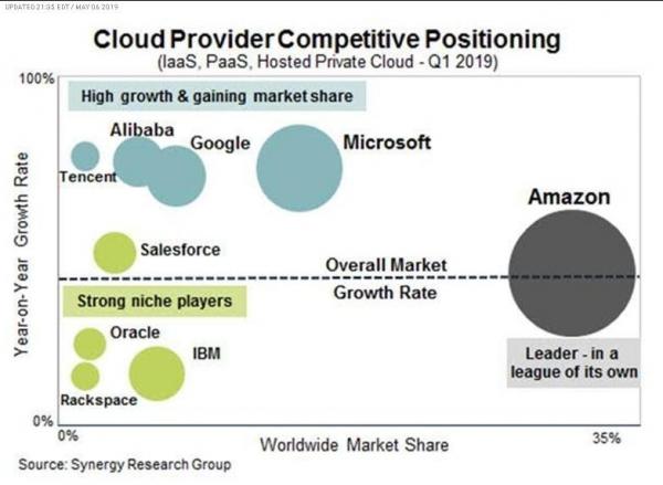 Synergy:公有云基础设施需求潜力巨大 AWS继续领跑市场