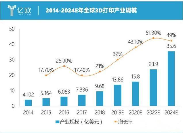 2020年全球3D打印产业规模达千亿人民币
