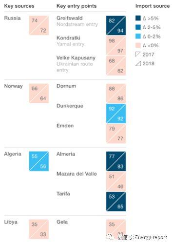 2018年欧洲天然气市场如何演变?