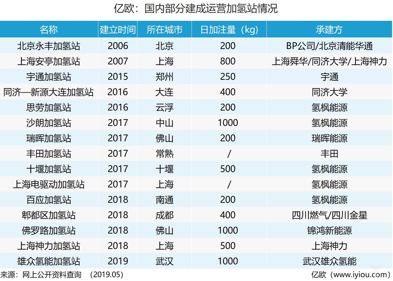 """中国加氢站""""亏损至死""""?"""
