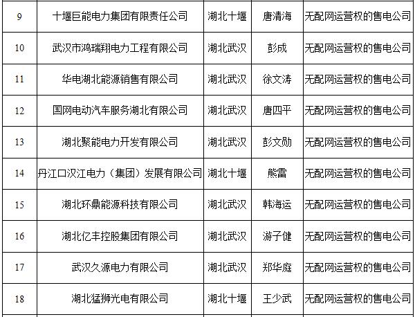 湖北第二批拟列入售电企业目录名单