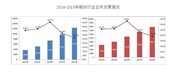 2018邮政业务总量首次突破万亿元大关:广州、义乌立功