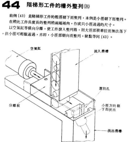 自动送料机构大盘点(三)