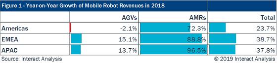 """AMR取代AGV成趋势 木蚁机器人有""""先发优势"""""""