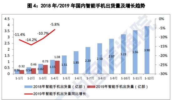 4月国内智能手机出货量同比增长6.5%:国产机型依然强势
