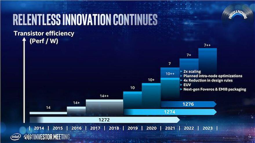 英特尔详解芯片未来,7nm、7+、7++以及下一代Gen Packaging