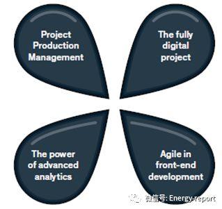 石油和天然气产业如何改善资本项目表现