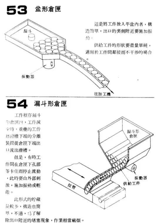 自动送料机构大盘点(四)