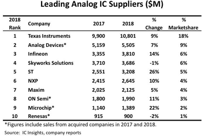 2018年十大模拟IC供应商出炉 德州仪器继续领跑