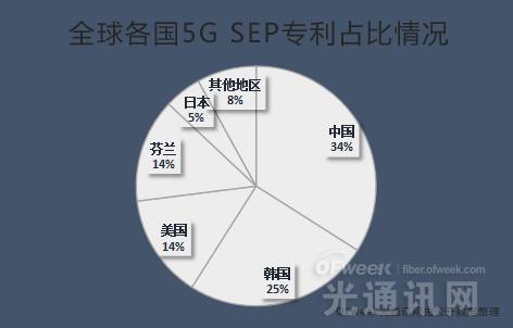 华为登顶最新5G SEP专利榜 中国5G实力大幅提升
