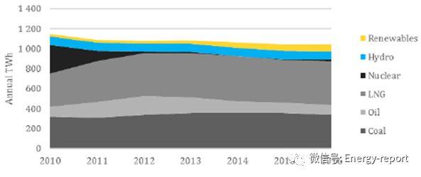 日本的氢能战略及其经济和地缘政治影响