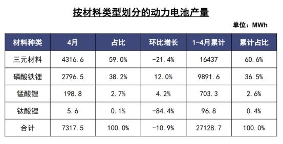 4月我国动力电池产量环比降10.9% 三元电池降量成主因