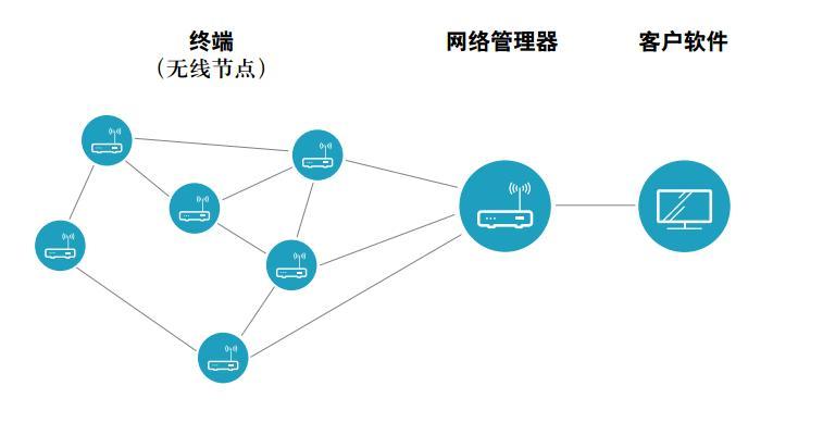 工业设备状态监测如何破?这里有一个关于传感器和网络的Knowhow