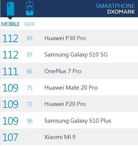 一加7 Pro DxOMark评分公布:111分, 排名第三