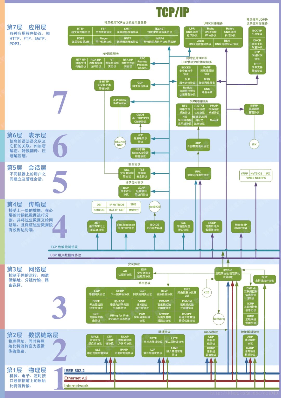 启迪云谈   浅谈IP地址与网络七层协议