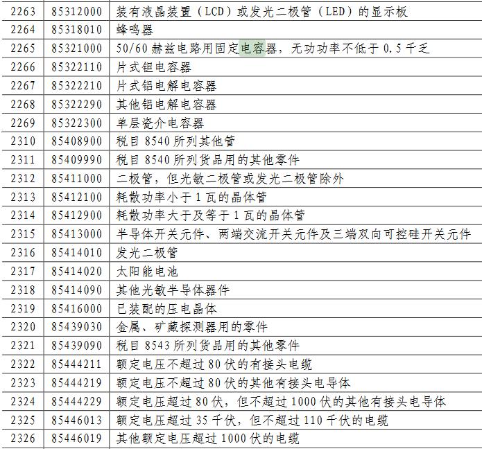 中国启动600亿美元反击!6月1日起多种被动元件、调制解调器加征最高25%关税