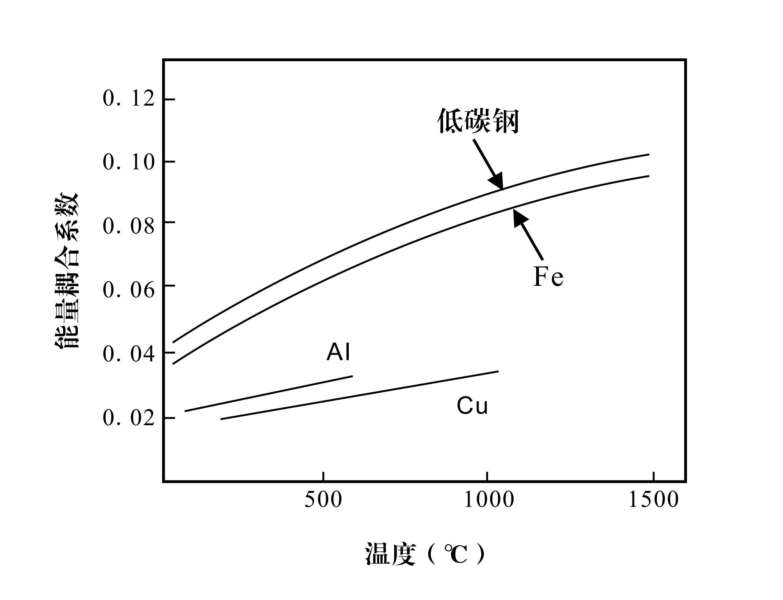 能量耦合系数对激光加工过程的影响