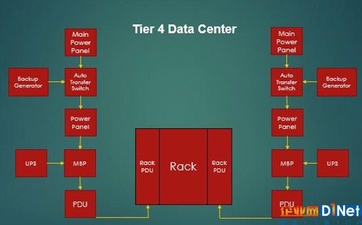 什么是数据中心托管,你需要它吗?