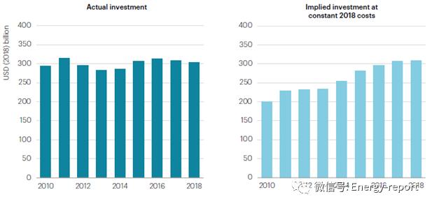 世界能源投资分析2019