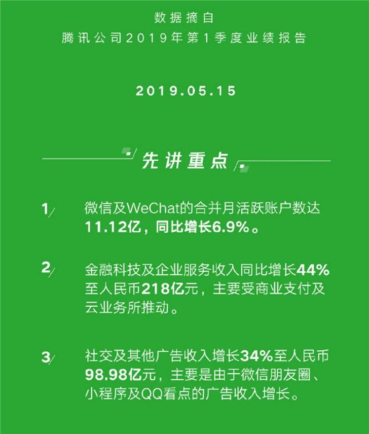 腾讯Q1财报:金融科技及企业服务成亮点,微信红包等成本同剧增